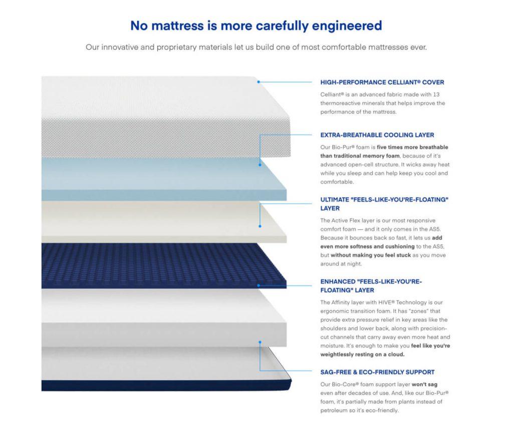 AS5 mattress layers
